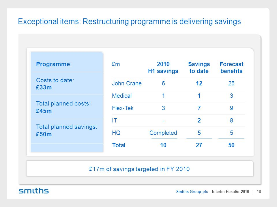 Smiths Group plc Interim Results 2010 | 16 Exceptional items: Restructuring programme is delivering savings £m2010SavingsForecast H1 savingsto date benefits John Crane61225 Medical113 Flex-Tek379 IT-28 HQCompleted55 Total102750 Programme Costs to date: £33m Total planned costs: £45m Total planned savings: £50m £17m of savings targeted in FY 2010