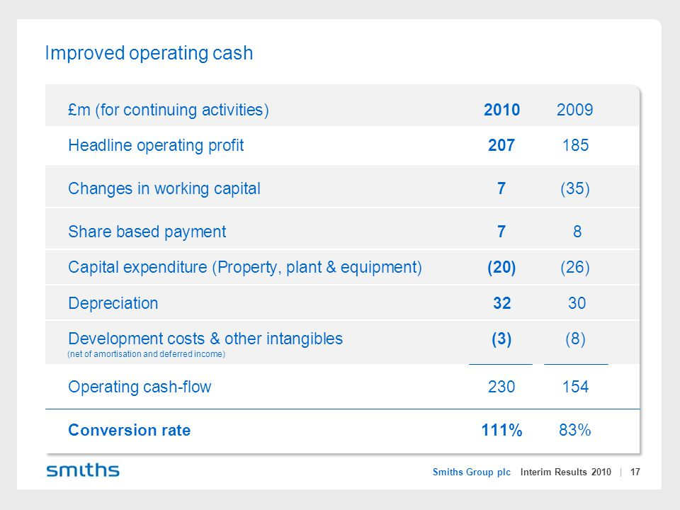 Smiths Group plc Interim Results 2010 | 17 Improved operating cash £m (for continuing activities)20102009 Headline operating profit207185 Changes in working capital7(35) Share based payment7 8 Capital expenditure (Property, plant & equipment)(20)(26) Depreciation32 30 Development costs & other intangibles (3)(8) Operating cash-flow230154 Conversion rate111%83% (net of amortisation and deferred income)