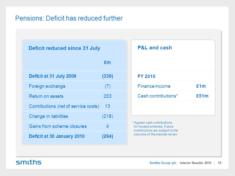 Smiths Group plc Interim Results 2010 | 19 Pensions: Deficit has reduced further £m Deficit at 31 July 2009(339) Foreign exchange(7) Return on assets253 Contributions (net of service costs)13 Change in liabilities(218) Gains from scheme closures4 Deficit at 30 January 2010 (294) P&L and cash FY 2010 Finance income£1m Cash contributions*£51m Deficit reduced since 31 July * Agreed cash contributions for funded schemes.