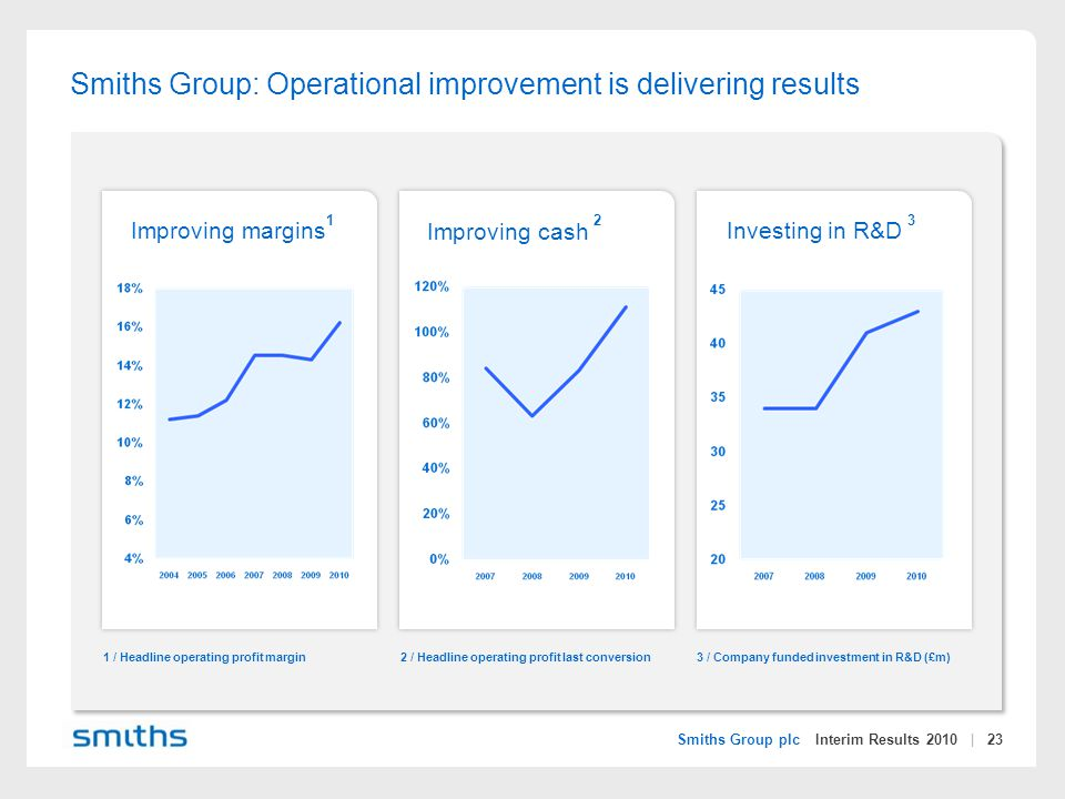 Smiths Group plc Interim Results 2010 | 23 Smiths Group: Operational improvement is delivering results Improving margins Improving cash Investing in R&D 1 1 / Headline operating profit margin2 / Headline operating profit last conversion3 / Company funded investment in R&D (£m) 23