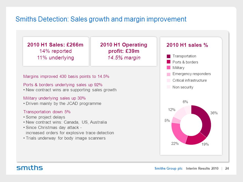 Smiths Group plc Interim Results 2010 | 24 2010 H1 sales % 2010 H1 Sales: £266m 14% reported 11% underlying 2010 H1 Operating profit: £39m 14.5% margin Margins improved 430 basis points to 14.5% Ports & borders underlying sales up 92% New contract wins are supporting sales growth Military underlying sales up 30% Driven mainly by the JCAD programme Transportation down 5% Some project delays New contract wins: Canada, US, Australia Since Christmas day attack - increased orders for explosive trace detection Trials underway for body image scanners Smiths Detection: Sales growth and margin improvement Transportation Critical infrastructure Ports & borders Military Emergency responders Non security 6% 36% 22% 12% 5% 19%