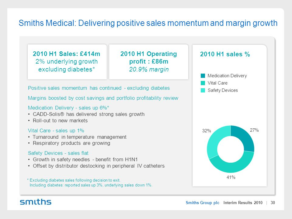 Smiths Group plc Interim Results 2010 | 30 2010 H1 sales % 2010 H1 Sales: £414m 2% underlying growth excluding diabetes* 2010 H1 Operating profit : £86m 20.9% margin Positive sales momentum has continued - excluding diabetes Margins boosted by cost savings and portfolio profitability review Medication Delivery - sales up 6%* CADD-Solis® has delivered strong sales growth Roll-out to new markets Vital Care - sales up 1% Turnaround in temperature management Respiratory products are growing Safety Devices - sales flat Growth in safety needles - benefit from H1N1 Offset by distributor destocking in peripheral IV catheters Smiths Medical: Delivering positive sales momentum and margin growth Medication Delivery Vital Care Safety Devices 27% 41% 32% *Excluding diabetes sales following decision to exit.