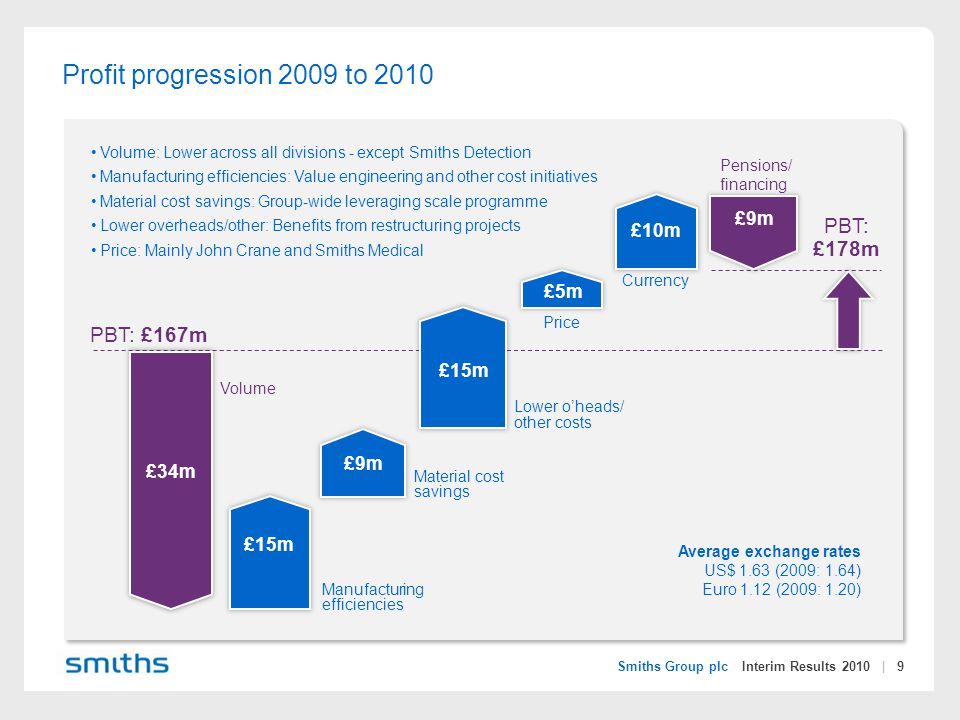 Smiths Group plc Interim Results 2010 | 40 Smiths Group: Opportunities to create value Improve margins through restructuring and 'self-help' programmes Upgrade our business systems to drive faster data-based decisions and leverage scale Delivering operational efficiencies Investing in targeted R&D to launch new products Growing our technology and reach through bolt-on acquisitions Expansion in developing markets Investing in future growth Continue to reduce working capital as percentage of sales Focus on cash generation to fund growth Cash generation