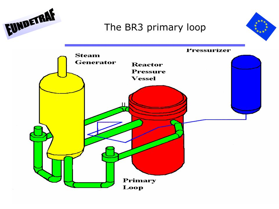 23 The BR3 primary loop