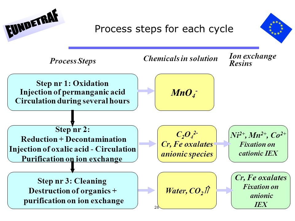 26 Process steps for each cycle Step nr 1: Oxidation Injection of permanganic acid Circulation during several hours Step nr 2: Reduction + Decontamina