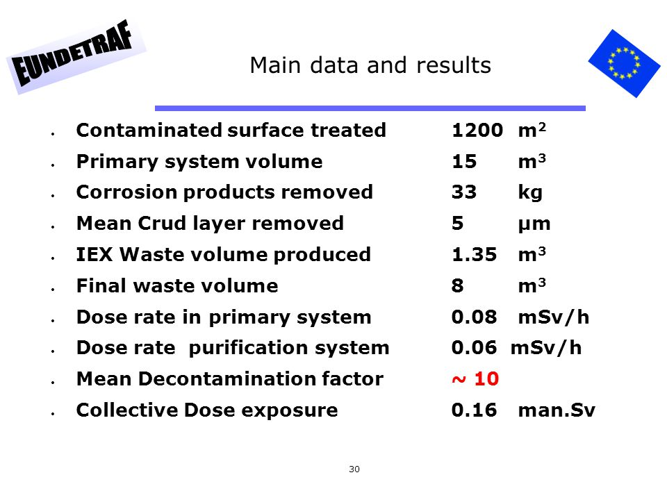 30 Main data and results Contaminated surface treated1200m 2 Primary system volume15m 3 Corrosion products removed33kg Mean Crud layer removed5µm IEX