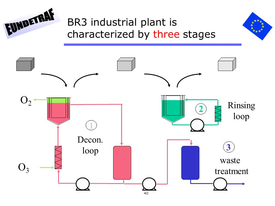 40 BR3 industrial plant is characterized by three stages O3O3 O2O2 waste treatment Decon. loop Rinsing loop 1 2 3