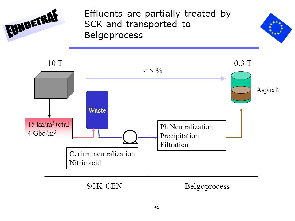 41 Effluents are partially treated by SCK and transported to Belgoprocess Waste SCK-CENBelgoprocess Ph Neutralization Precipitation Filtration 15 kg/m