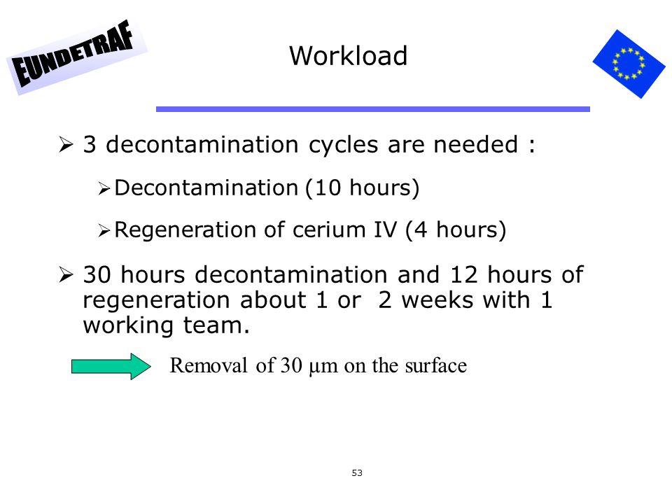 53 Workload  3 decontamination cycles are needed :  Decontamination (10 hours)  Regeneration of cerium IV (4 hours)  30 hours decontamination and