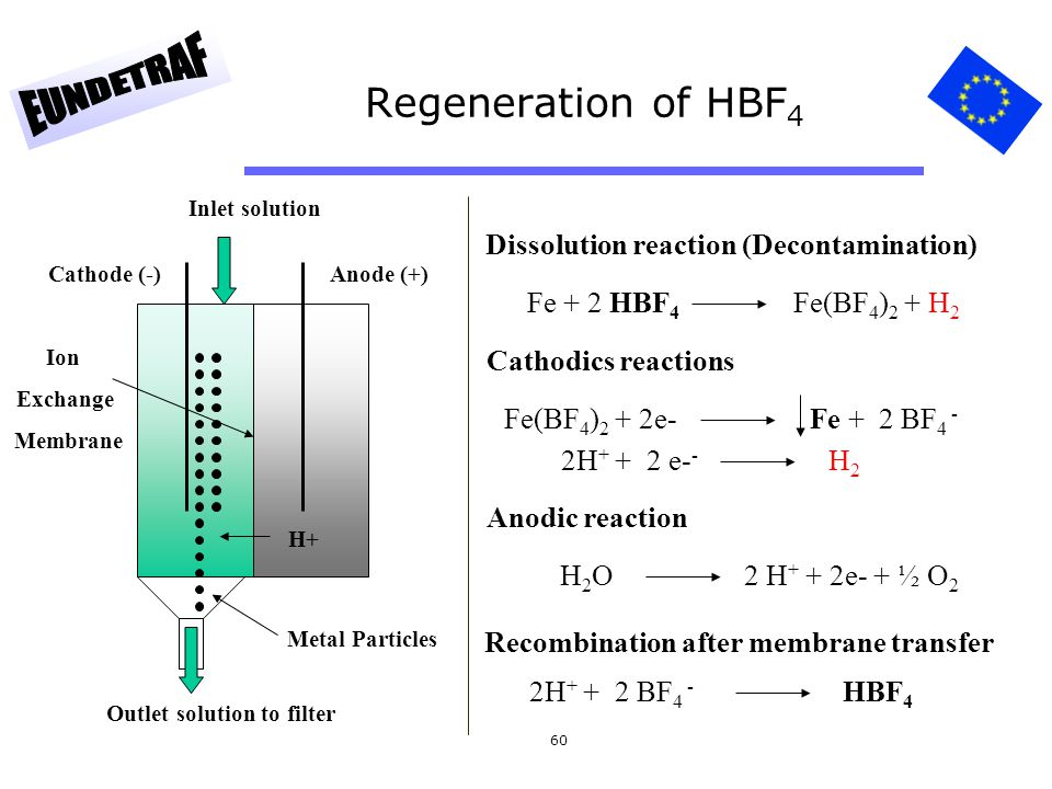 60 Regeneration of HBF 4 Cathode (-)Anode (+) Ion Exchange Membrane H+ Inlet solution Outlet solution to filter Metal Particles Dissolution reaction (