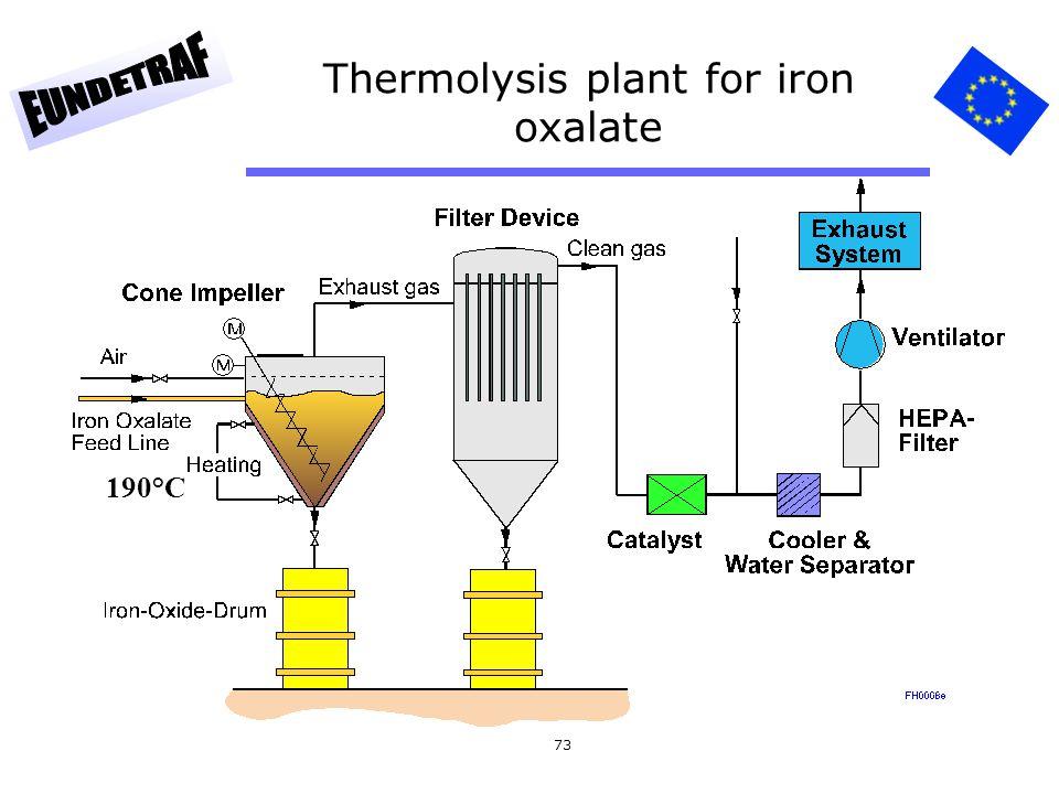 73 Thermolysis plant for iron oxalate 190°C