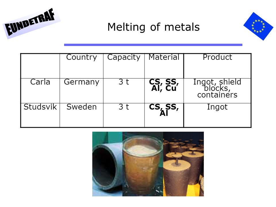 91 Melting of metals CountryCapacityMaterialProduct CarlaGermany3 tCS, SS, Al, Cu Ingot, shield blocks, containers StudsvikSweden3 tCS, SS, Al Ingot