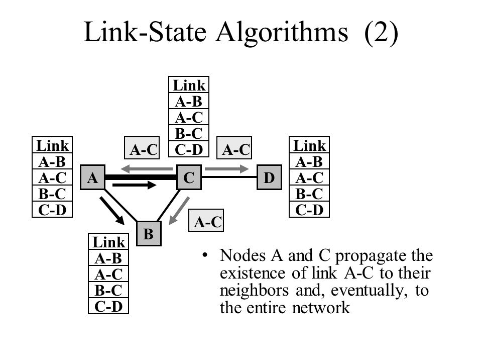 Link-State Algorithms (2) Nodes A and C propagate the existence of link A-C to their neighbors and, eventually, to the entire network A B CD A-B Link