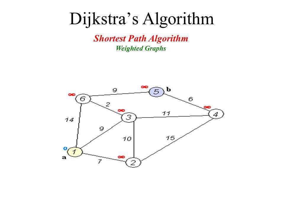 Dijkstra's Algorithm Shortest Path Algorithm Weighted Graphs