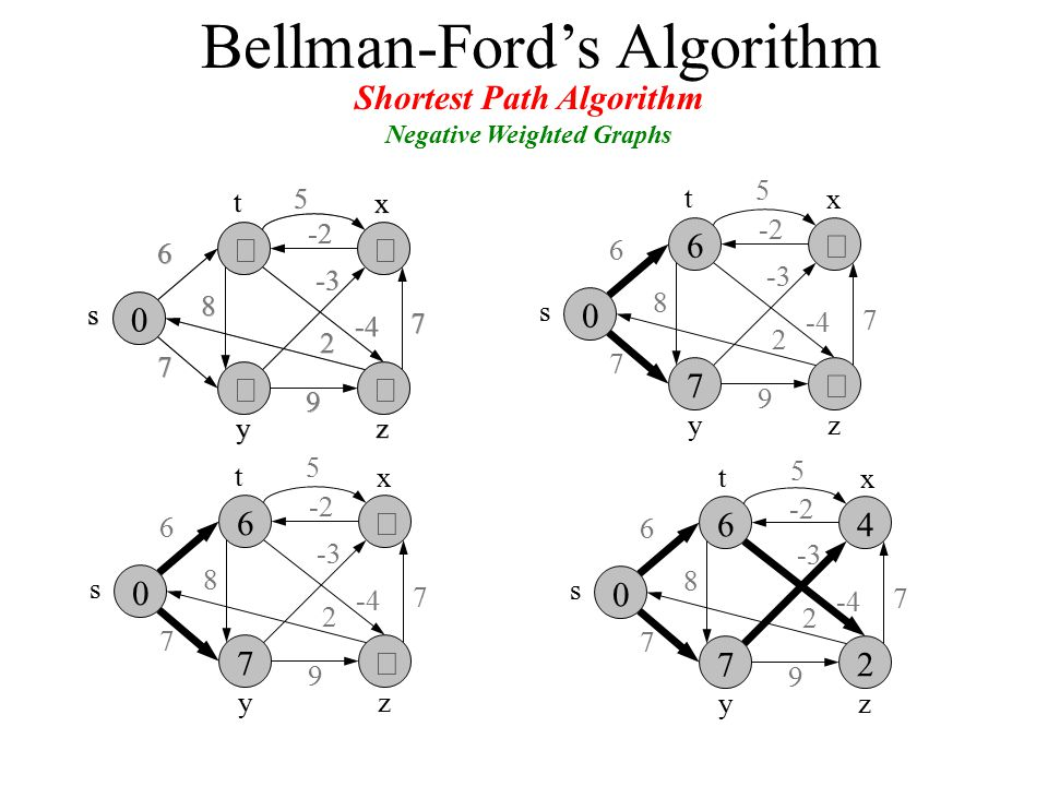   s zy 6 7 8 -3 7 2 9 -2 x t -4 5 Bellman-Ford's Algorithm Shortest Path Algorithm Negative Weighted Graphs    s zy 6 7 8 -3 7 2 9 -2 x t -