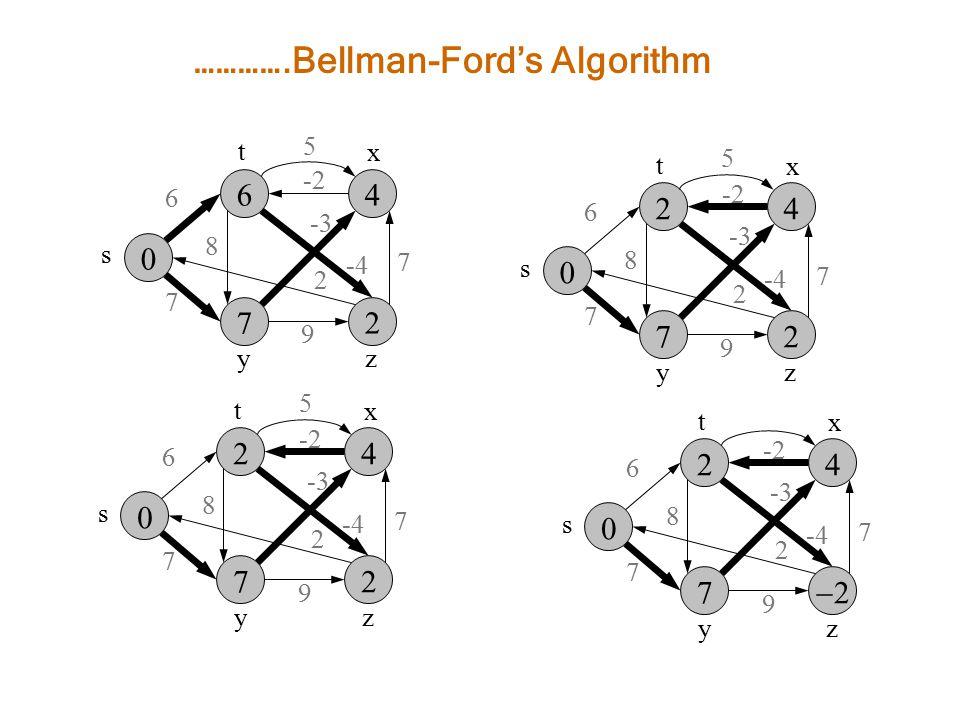    s zy 6 7 8 -3 7 2 9 -2 x t -4 5    s zy 6 7 8 -3 7 2 9 -2 x t -4 5 ………….Bellman-Ford's Algorithm    s zy 6 7 8 -3 7 2 9 -2 x t -4 