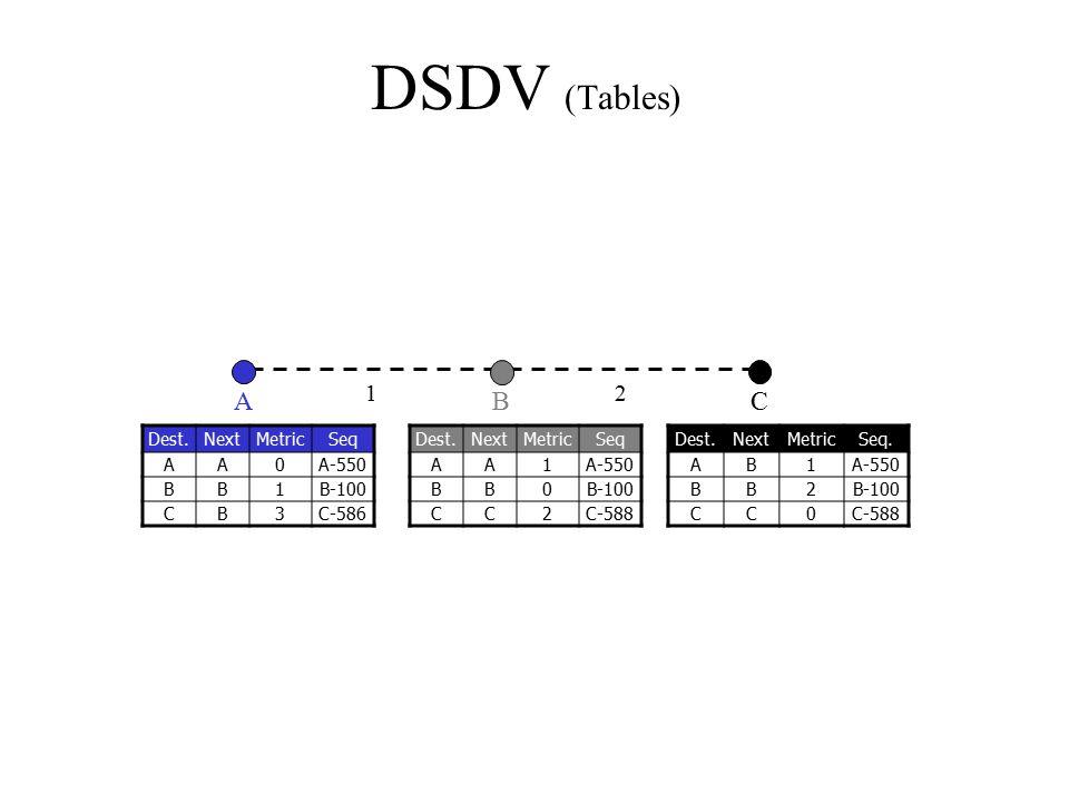 DSDV (Tables) C Dest.NextMetricSeq AA1A-550 BB0B-100 CC2C-588 Dest.NextMetricSeq AA0A-550 BB1B-100 CB3C-586 Dest.NextMetricSeq. AB1A-550 BB2B-100 CC0C