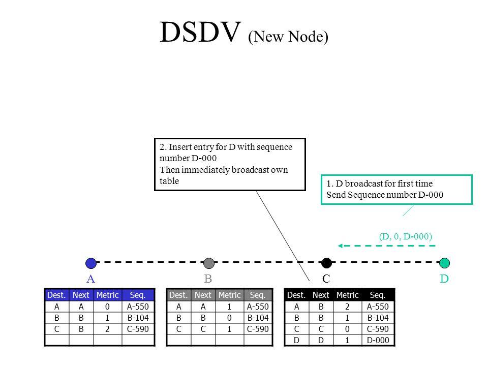 (D, 0, D-000) DSDV (New Node) CBAD Dest.NextMetricSeq. AA0A-550 BB1B-104 CB2C-590 Dest.NextMetricSeq. AA1A-550 BB0B-104 CC1C-590 Dest.NextMetricSeq. A