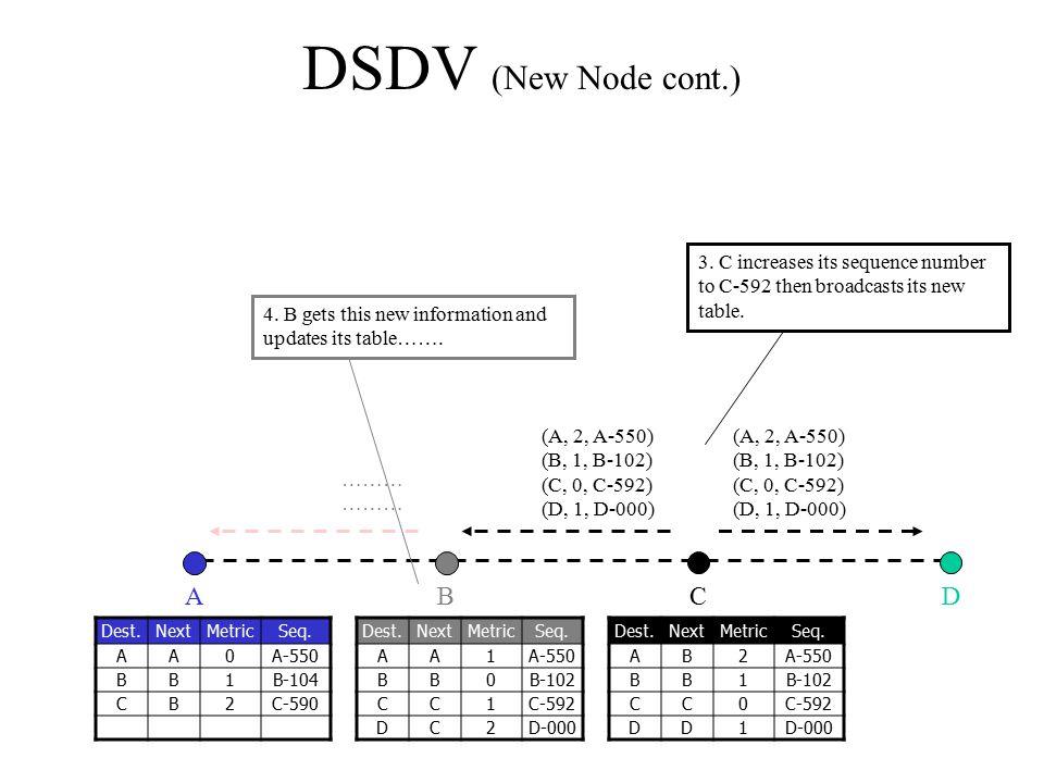 (A, 2, A-550) (B, 1, B-102) (C, 0, C-592) (D, 1, D-000) (A, 2, A-550) (B, 1, B-102) (C, 0, C-592) (D, 1, D-000) DSDV (New Node cont.) CBAD Dest.NextMe