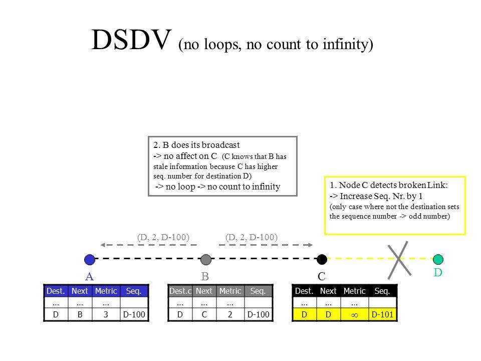 (D, 2, D-100) DSDV (no loops, no count to infinity) CBA D Dest.cNextMetricSeq. ……… DC2D-100 Dest.NextMetricSeq. ……… DB3D-100 Dest.NextMetricSeq. ……… D