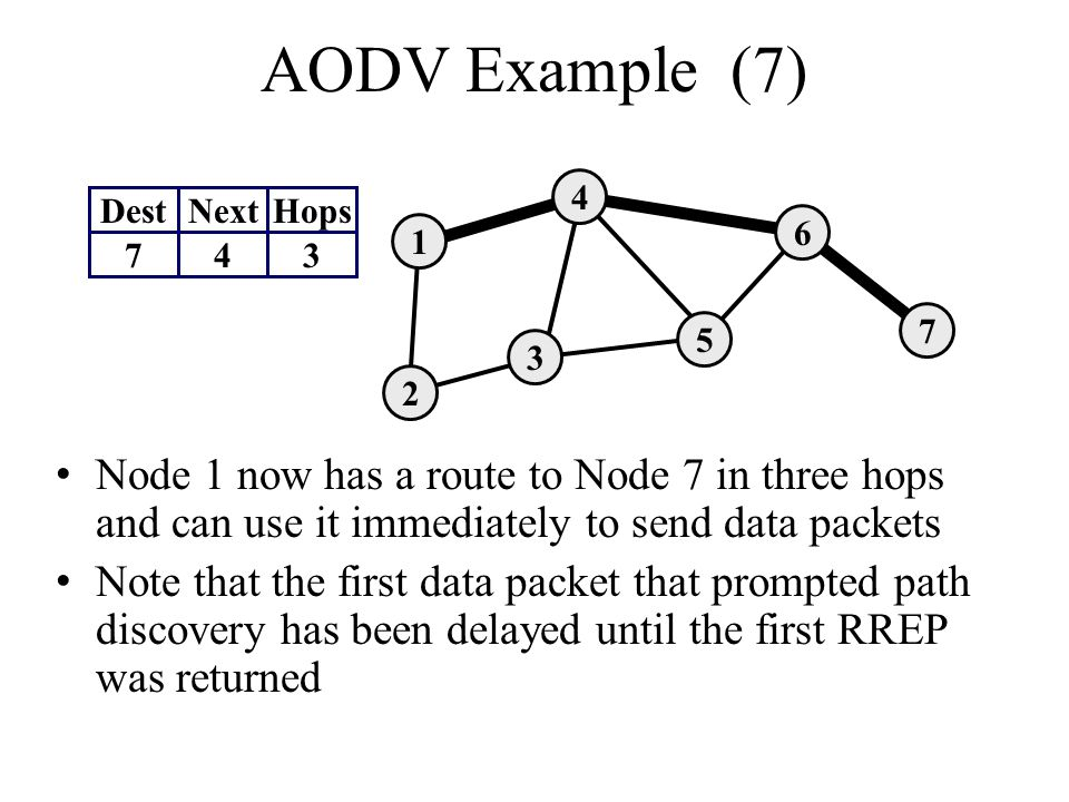 AODV Example (7) Node 1 now has a route to Node 7 in three hops and can use it immediately to send data packets Note that the first data packet that p