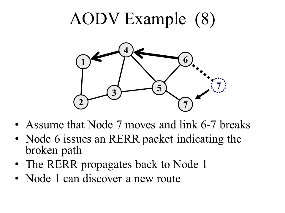 AODV Example (8) Assume that Node 7 moves and link 6-7 breaks Node 6 issues an RERR packet indicating the broken path The RERR propagates back to Node