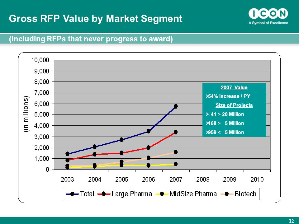 12 RFP Value by Market Segment 2007 Value  54% Increase / PY Size of Projects  41 > 20 Million  168 > 5 Million  959 < 5 Million Gross RFP Value b