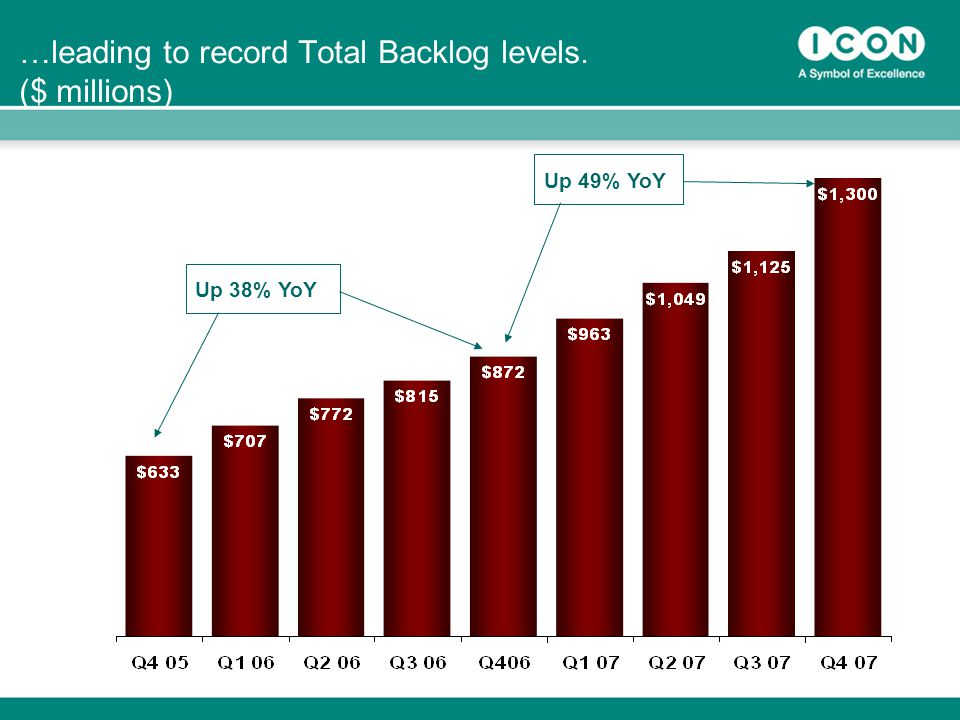 17 …leading to record Total Backlog levels. ($ millions) Up 38% YoY Up 49% YoY