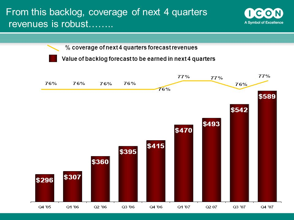 18 From this backlog, coverage of next 4 quarters revenues is robust……..