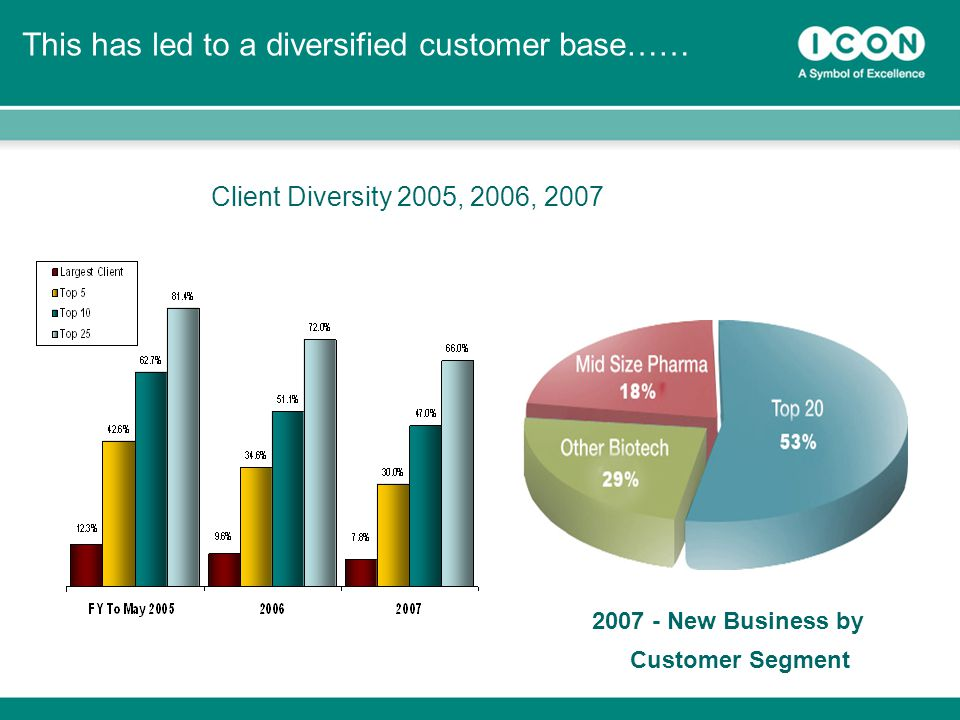 19 This has led to a diversified customer base…… Client Diversity 2005, 2006, 2007 2007 - New Business by Customer Segment