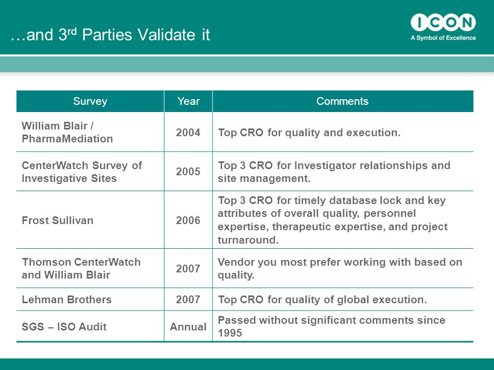 28 …and 3 rd Parties Validate it SurveyYearComments William Blair / PharmaMediation 2004Top CRO for quality and execution.
