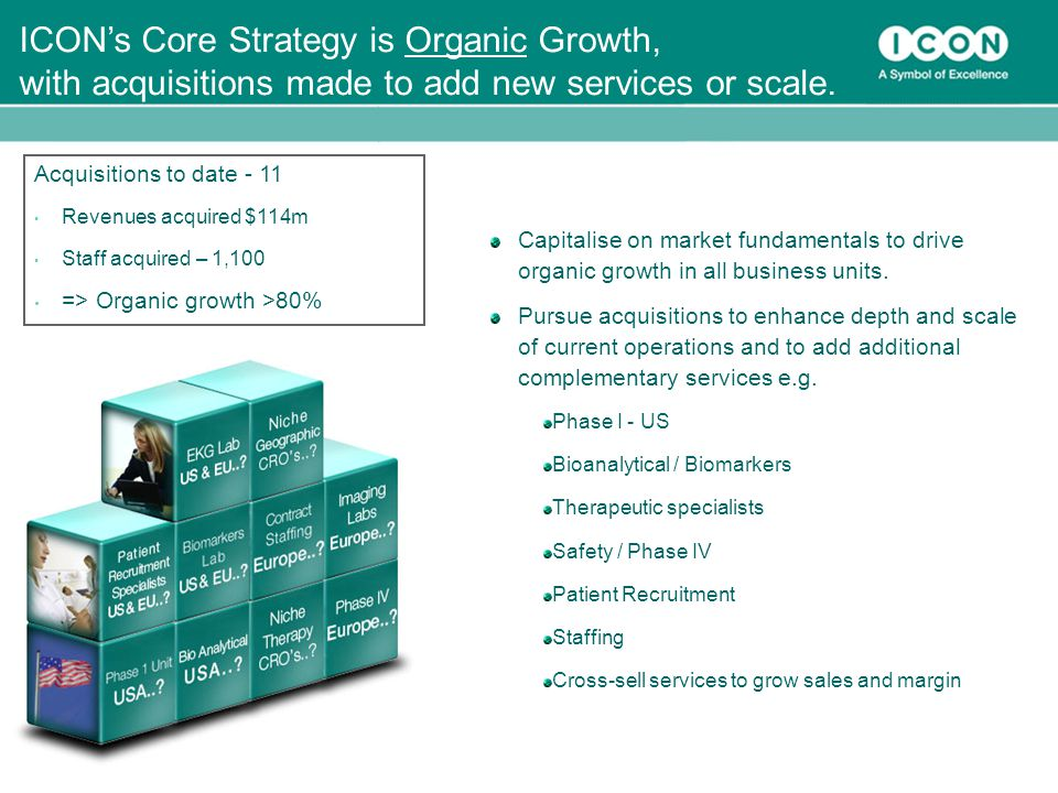 30 ICON's Core Strategy is Organic Growth, with acquisitions made to add new services or scale.