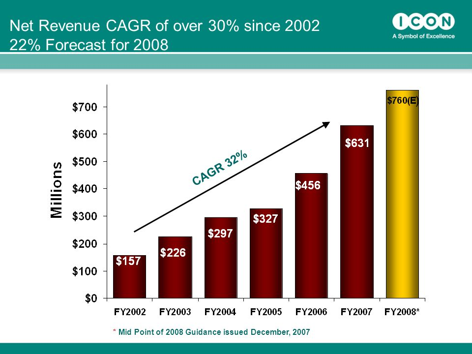 33 Net Revenue CAGR of over 30% since % Forecast for 2008 CAGR 32% * Mid Point of 2008 Guidance issued December, 2007