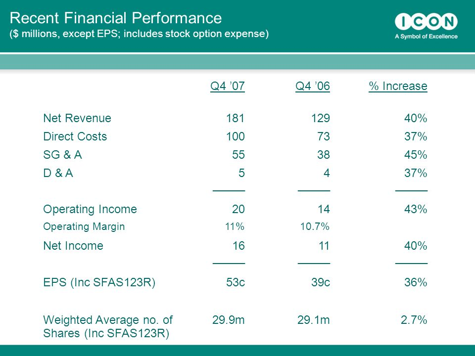 35 Recent Financial Performance ($ millions, except EPS; includes stock option expense) Q4 '07Q4 '06% Increase Net Revenue % Direct Costs % SG & A553845% D & A5437% _____ Operating Income201443% Operating Margin11%10.7% Net Income161140% _____ EPS (Inc SFAS123R)53c39c36% Weighted Average no.