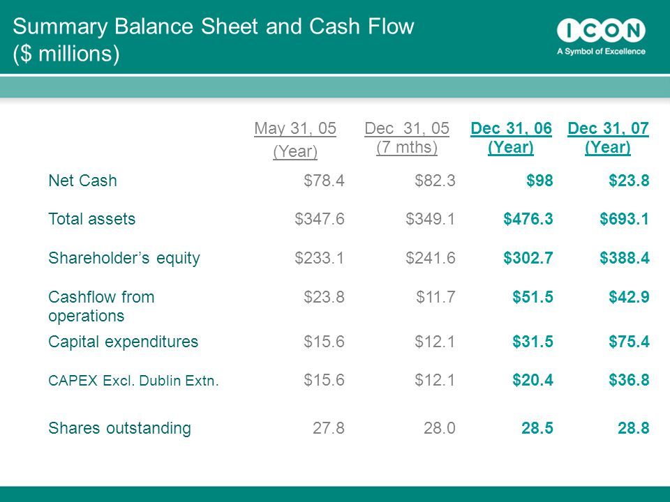38 Summary Balance Sheet and Cash Flow ($ millions) May 31, 05 (Year) Dec 31, 05 (7 mths) Dec 31, 06 (Year) Dec 31, 07 (Year) Net Cash$78.4$82.3$98$23.8 Total assets$347.6$349.1$476.3$693.1 Shareholder's equity$233.1$241.6$302.7$388.4 Cashflow from operations $23.8$11.7$51.5$42.9 Capital expenditures$15.6$12.1$31.5$75.4 CAPEX Excl.