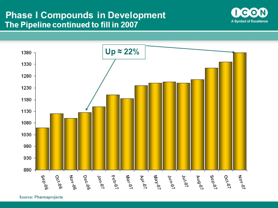 8 Phase I Compounds in Development Source: Pharmaprojects Up ≈ 22% The Pipeline continued to fill in 2007