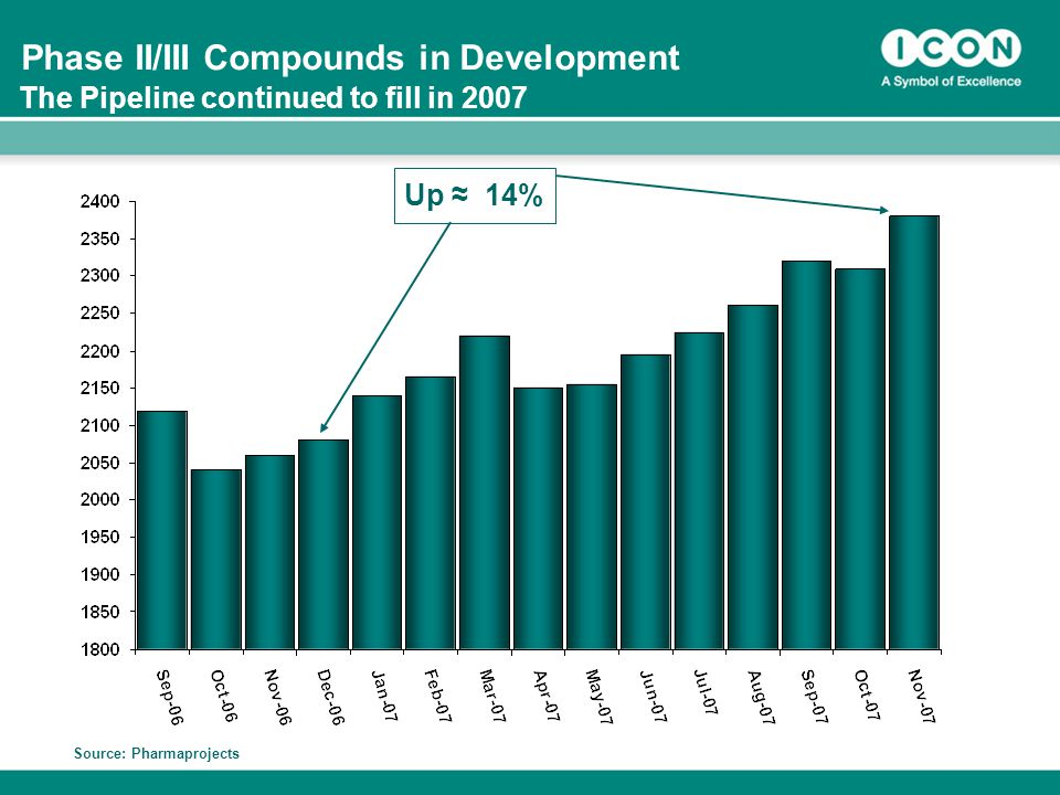 9 Phase II/III Compounds in Development Source: Pharmaprojects The Pipeline continued to fill in 2007 Up ≈ 14%