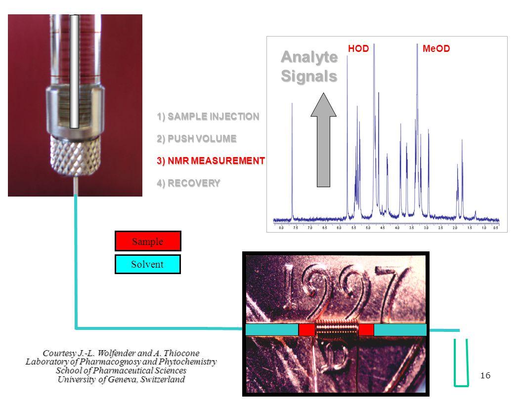 1) SAMPLE INJECTION 2) PUSH VOLUME 3) NMR MEASUREMENT 4) RECOVERY MeODHOD AnalyteSignals Courtesy J.-L. Wolfender and A. Thiocone Laboratory of Pharma