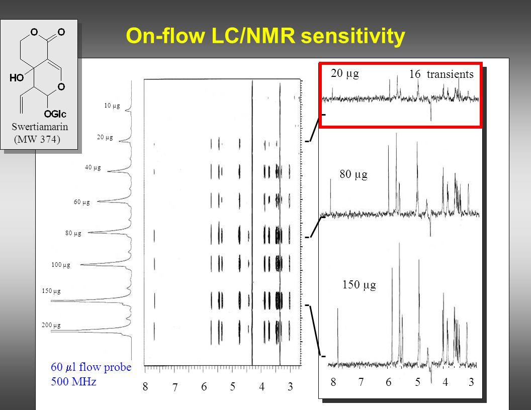 On-flow LC/NMR sensitivity 10 µg 20 µg 40 µg 60 µg 80 µg 100 µg 200 µg 150 µg 20 µg 80 µg 150 µg 8 7 6543 876543 16 transients Swertiamarin (MW 374) 6