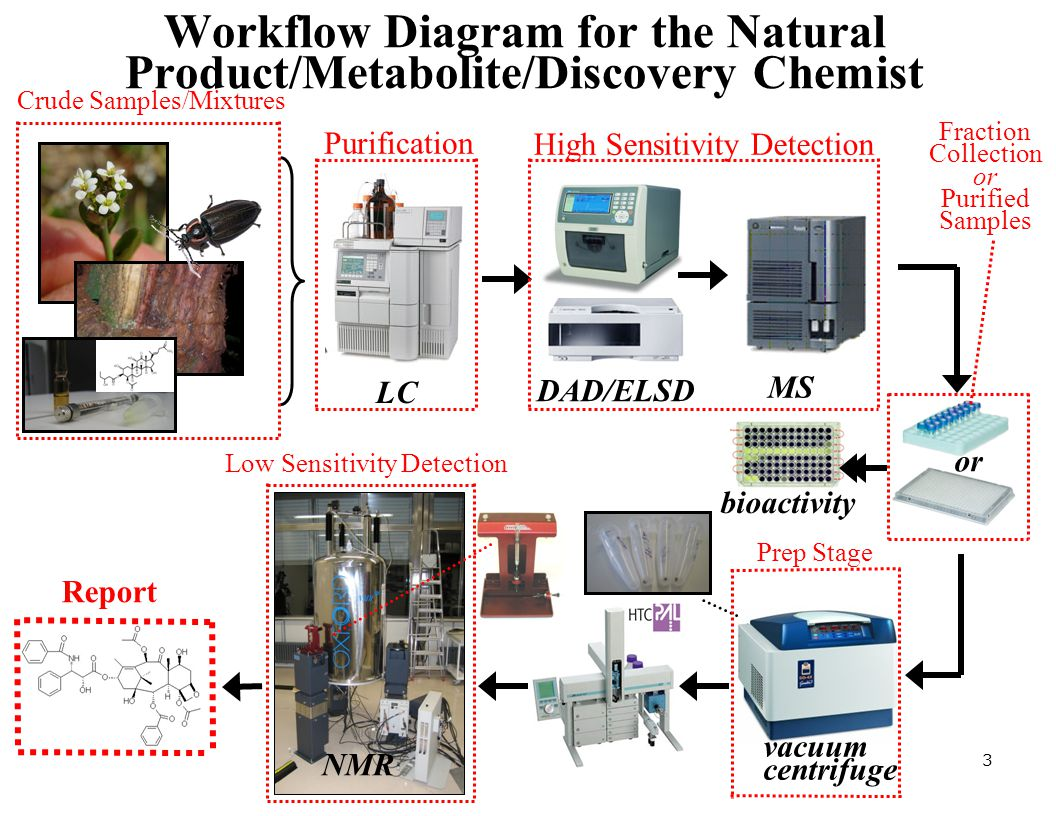 Workflow Diagram for the Natural Product/Metabolite/Discovery Chemist LC vacuum centrifuge MS DAD/ELSD or bioactivity NMR Purification Fraction Collec