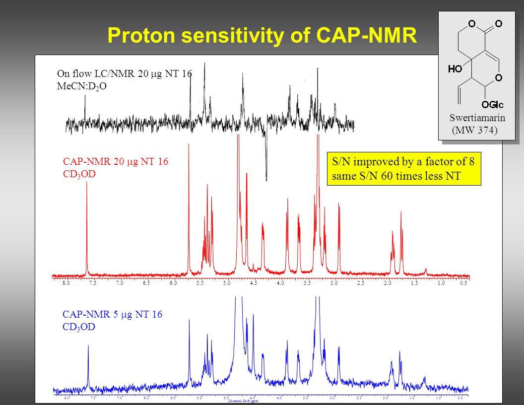 Proton sensitivity of CAP-NMR On flow LC/NMR 20  g NT 16 MeCN:D 2 O Swertiamarin (MW 374) 8.07.57.06.56.05.55.04.54.03.53.02.52.01.51.00.5 CAP-NMR 20