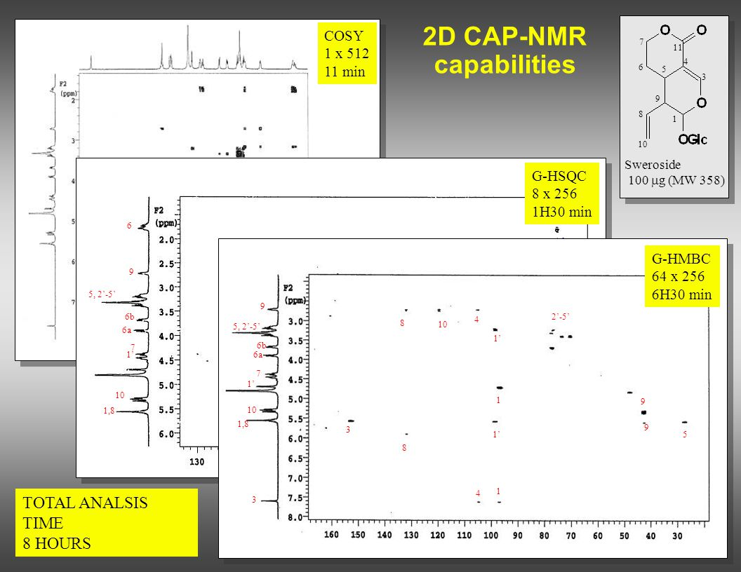 COSY 1 x 512 11 min 2D CAP-NMR capabilities Sweroside 100  g (MW 358) TOTAL ANALSIS TIME 8 HOURS 1 9 5 6 7 11 4 3 8 10 COSY G-HSQC 8 x 256 1H30 min *