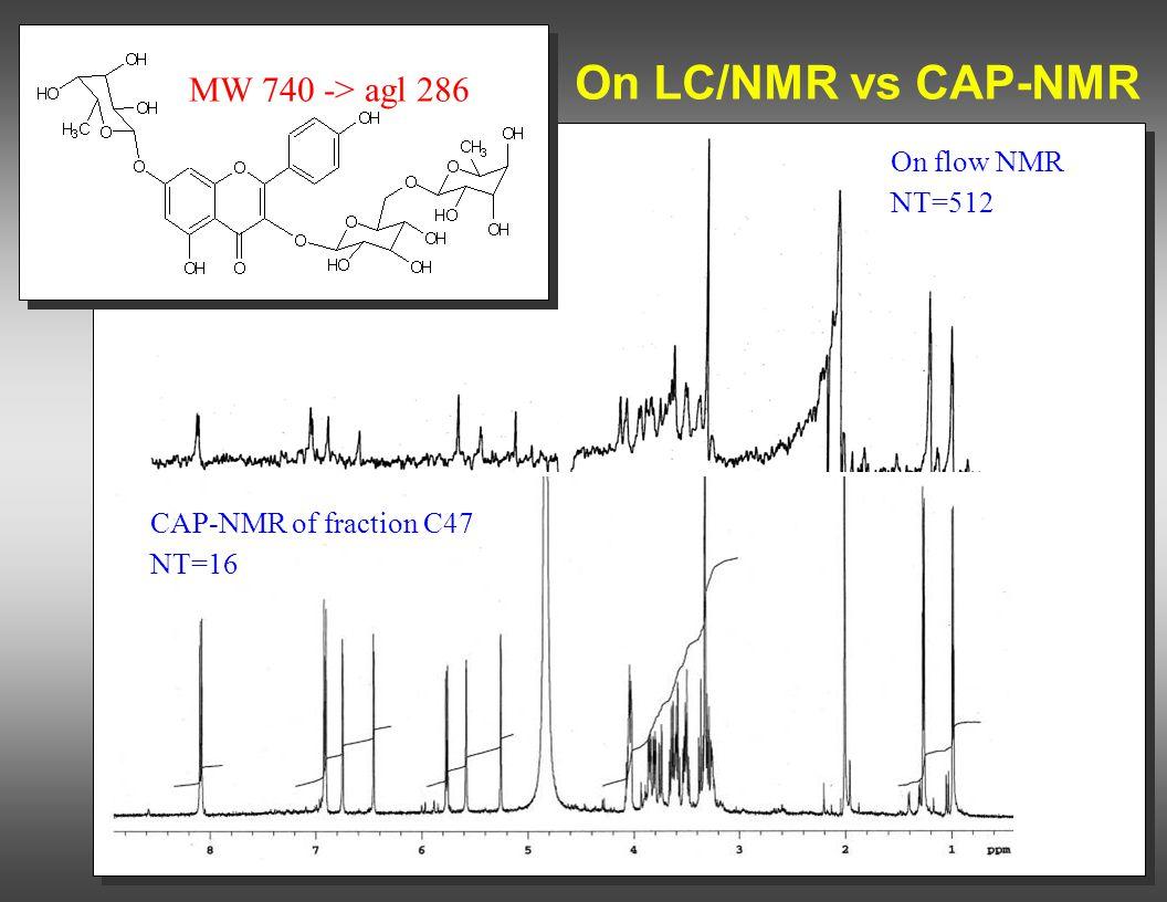 On LC/NMR vs CAP-NMR On flow NMR NT=512 CAP-NMR of fraction C47 NT=16 MW 740 -> agl 286