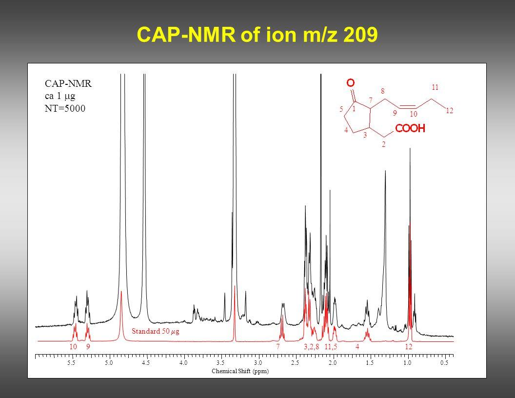 CAP-NMR of ion m/z 209 CAP-NMR ca 1  g NT=5000 12 10973,2,811,5412 Standard 50  g 11 8 7 5 4 3 2 1 9 10