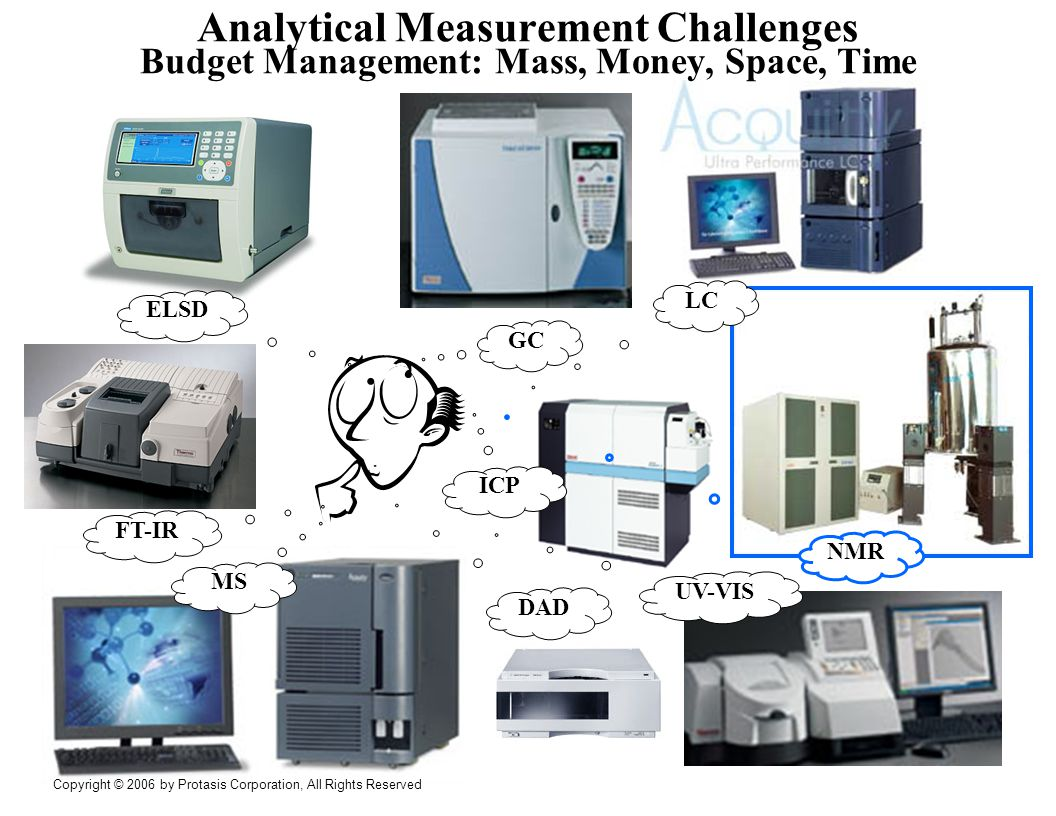 Wellplate-Inclusive Workflow Budget-Effective Utilization of Analytical Instruments ELSD ICP UV-VIS MS FT-IR GC NMR LC 6 Copyright © 2006 by Protasis Corporation, All Rights Reserved