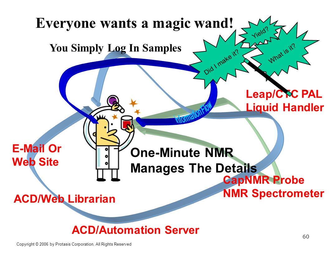 What is it? Everyone wants a magic wand! Leap/CTC PAL Liquid Handler CapNMR Probe NMR Spectrometer ACD/Automation Server E-Mail Or Web Site You Simply