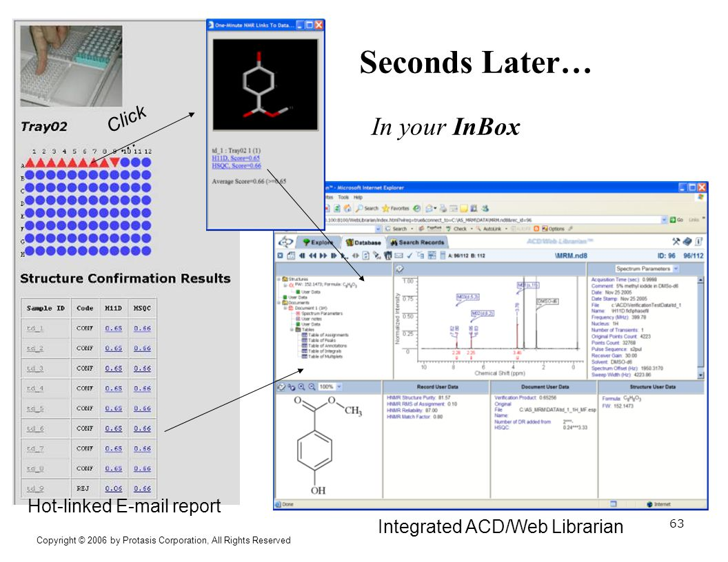 Click … Seconds Later… In your InBox Hot-linked E-mail report Integrated ACD/Web Librarian Copyright © 2006 by Protasis Corporation, All Rights Reserv
