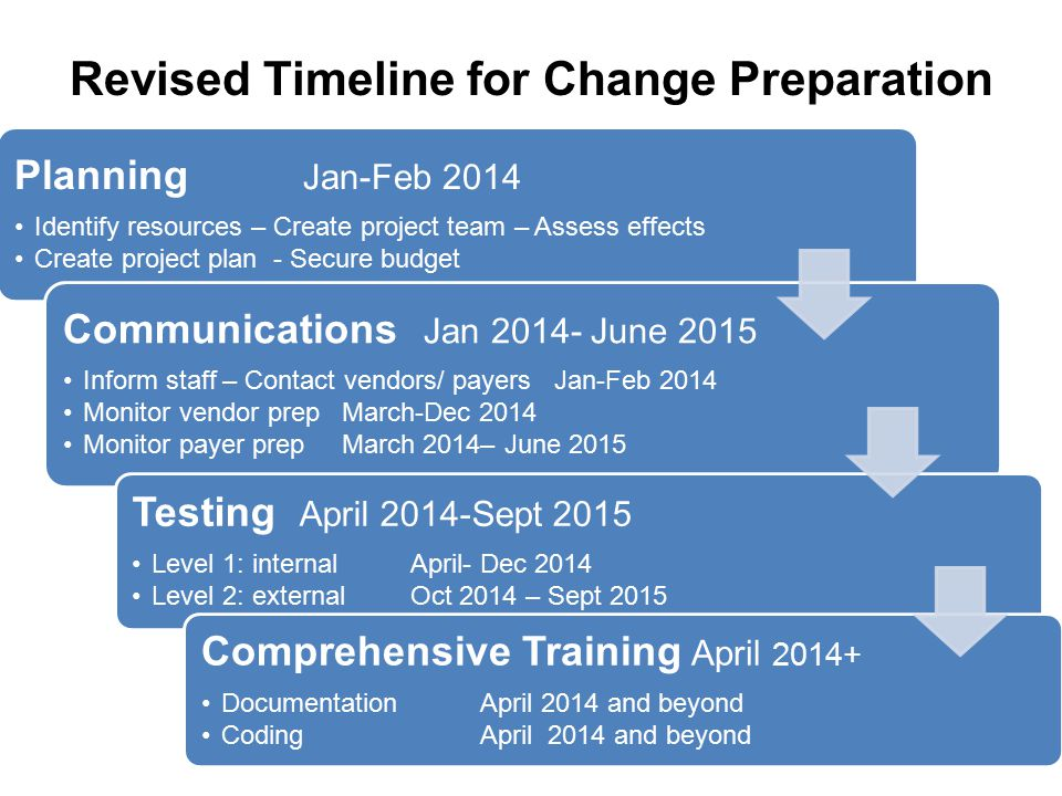 Revised Timeline for Change Preparation Planning Jan-Feb 2014 Identify resources – Create project team – Assess effects Create project plan - Secure b