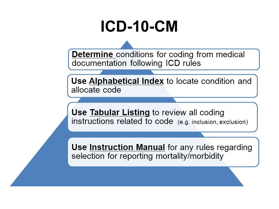 ICD-10-CM Determine conditions for coding from medical documentation following ICD rules Use Alphabetical Index to locate condition and allocate code