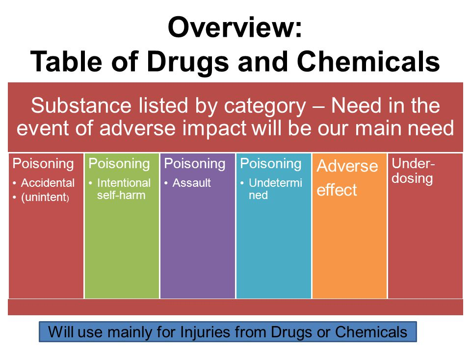 Overview: Table of Drugs and Chemicals Substance listed by category – Need in the event of adverse impact will be our main need Poisoning Accidental (